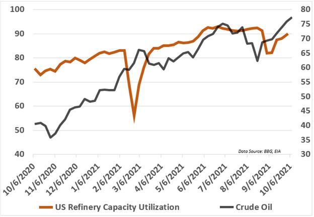 crude oil, refinery capacity