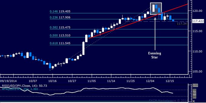 Análisis técnico USD/JPY: Tratando de despejar el camino debajo de los 116.00
