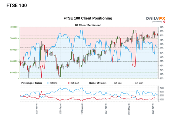 FTSE Outlook: UK Index Faces a Stern Challenge with Yearly High in Sight