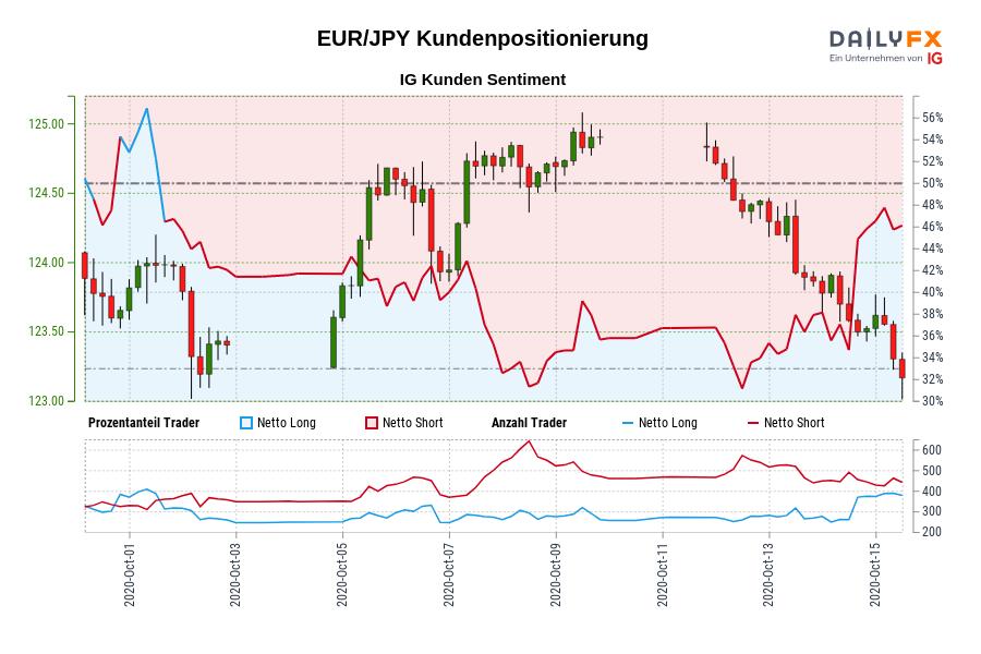EUR/JPY IG Kundensentiment: Unsere Daten zeigen, dass Trader aktuell netto-long EUR/JPY zum ersten Mal seit Okt 01, 2020 als EUR/JPY in der Nähe von 123,97 gehandelt wurde.