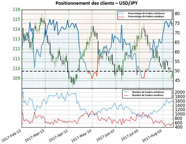 L'USD/JPY montre des signes d'exténuation de la tendance baissière actuelle