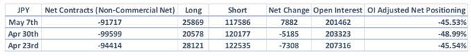 CoT-Report: JPY-Bären Richtung Exit, GBP/USD-Netto-Shorts steigen