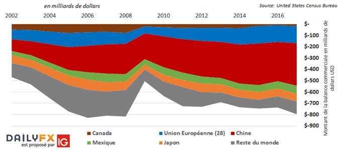 GUERRE COMMERCIALE : Les Etats-Unis taxent 200 milliards de dollars de biens importés de Chine