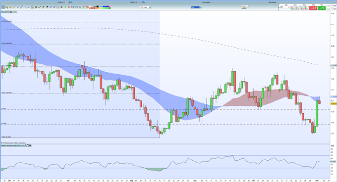 GBPUSD Technical Outlook: Mildly Supportive Charts