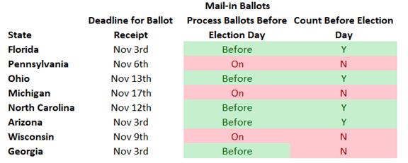Playbook sulle elezioni statunitensi: cosa c'è da sapere prima delle elezioni americane