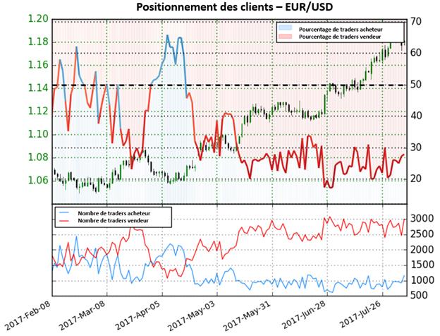 Après la baisse de vendredi, le Sentiment donne des perspectives mitigées sur l'EUR/USD