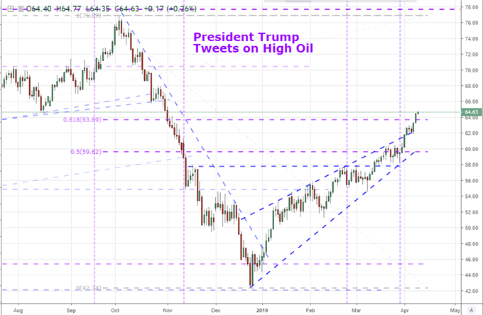 Chart of Crude Oil Prices and Trump Tweets on Oil