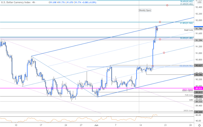 US Dollar Index Price Chart - DXY 240min - USD Trade Outlook - USDOLLAR Technical Forecast - Post Fed