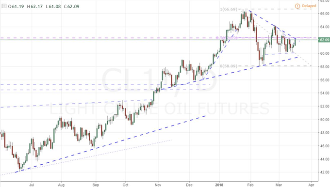 Tariffs, Summits and Fed Decision Promise Important Week for Dollar, SPX