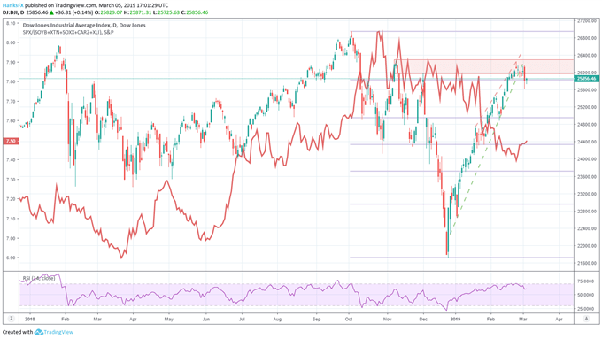 Dow Jones price chart with chinese export sensitive etfs