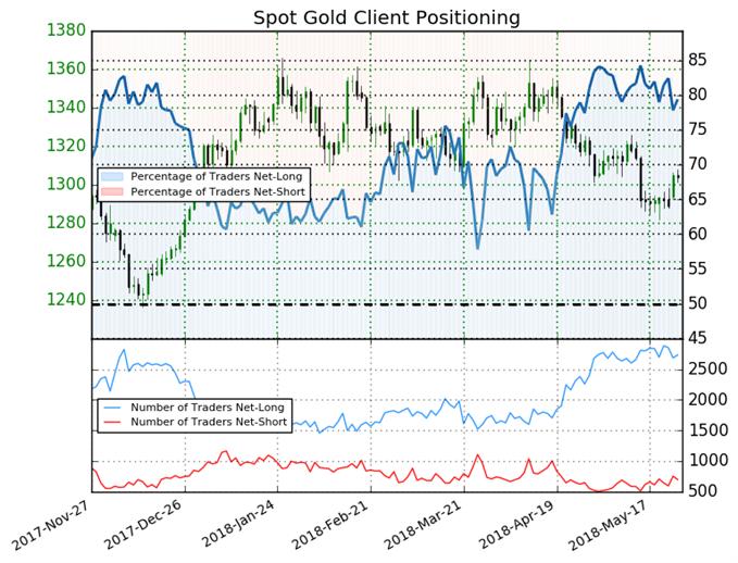 Gold: Reversal Above 1300 Despite Bearish Sentiment