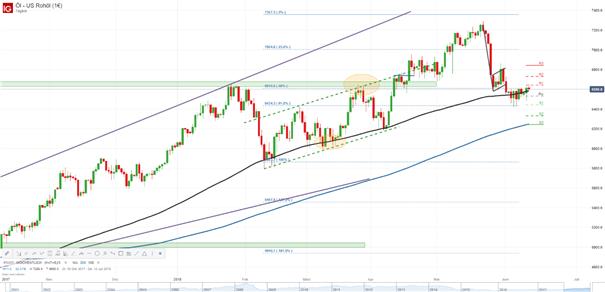 WTI Analyse: Rohölpreis hängt nach vorsichtigen Aussagen der OPEC an der 100-Tage-Linie fest