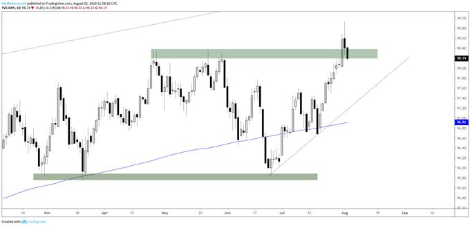 USD, EURUSD, GBPUSD & More – Charts for Next Week