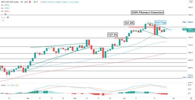 S&P 500 Hits All-Time High, Lifting Hang Seng and ASX 200 Sentiment