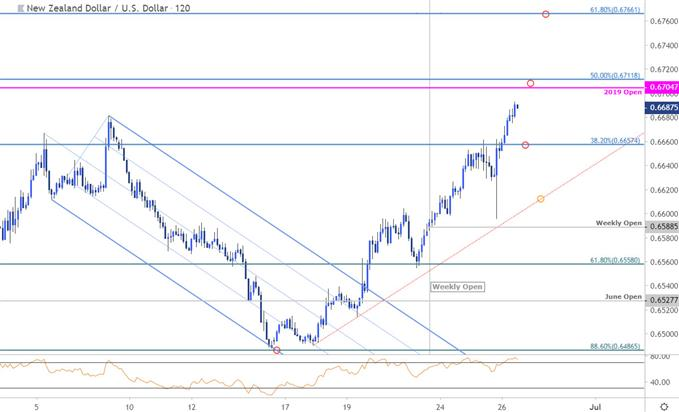 Graphique du cours de la paire de devises NZD/USD - Unité de temps 2heures - Analyse technique du dollar néo-zélandais face au dollar américain