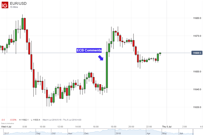 Euro Gains as ECB Increases Rate Hike Bets, EUR/USD May Rise Next