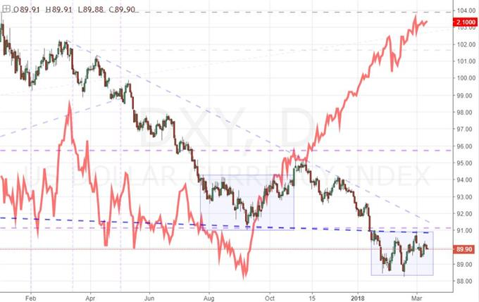 DXY Dollar Index Daily Chart Overlaid with Implied Fed Fund Futures Yield for December
