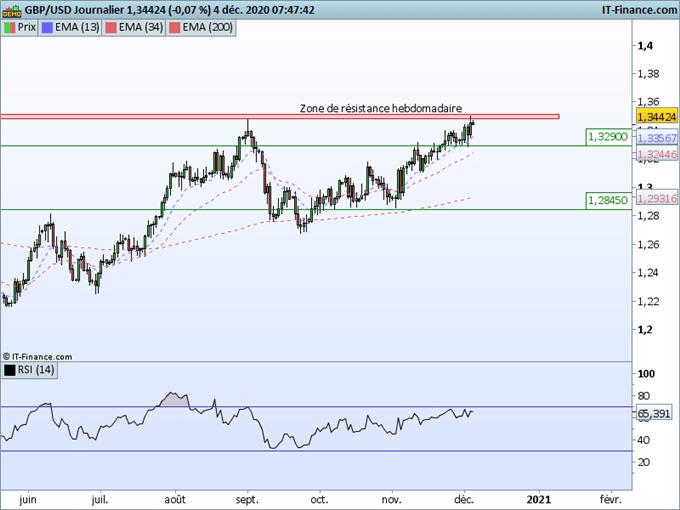 Morning Meeting Forex : Le dollar poursuit sa baisse, GBP/USD : une forte zone de résistance à franchir à 1,35