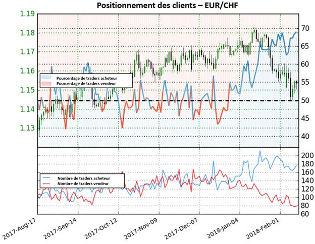 EUR/CHF: L'indicateur Sentiment maintient une perspective haussière sur le franc suisse