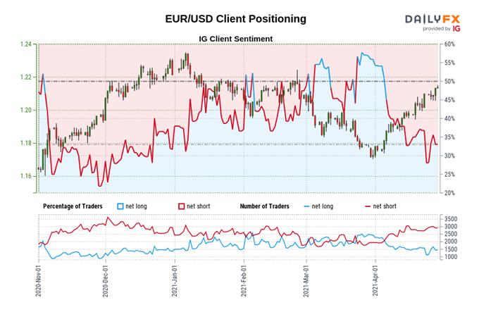 Prognos i euro: EUR / USD, EUR / JPY kan glida framåt sentimentutskrift