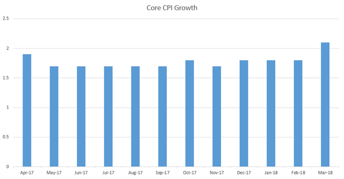 us core cpi monthly past year