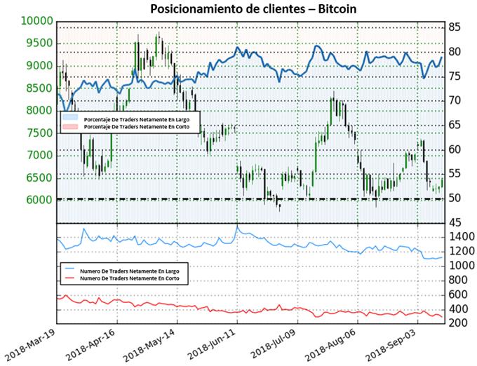 Bitcoin con pequeños repuntes positivos
