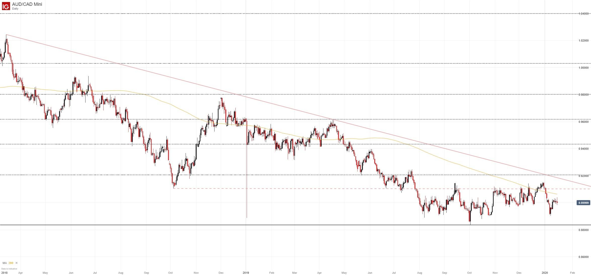 Australian Dollar (AUD) Outlook: AUD/USD, AUD/CAD, AUD/NZD - Stocks Hours
