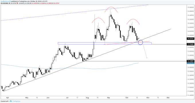 USD/ZAR daily chart, support needs to break first