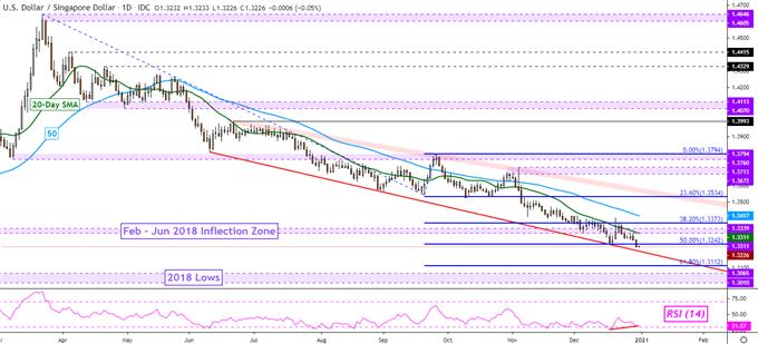 US Dollar Technical Forecast: USD/SGD, USD/IDR, USD/THB, USD/TWD