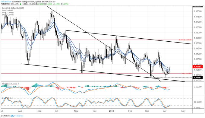 eurusd price chart, eurusd price forecast, eurusd technical forecast