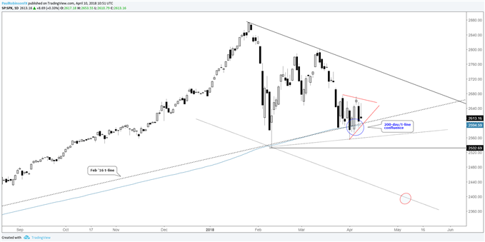 S&P 500 on 200-day MA, Feb '16 t-line