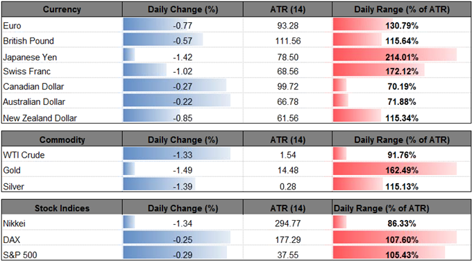 AUD/USD Rate Risks Further Losses as Bearish Momentum Remains in Play