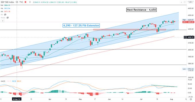 S&P 500 Falls on Weaker ADP Jobs Report, Hang Seng to Open Flat