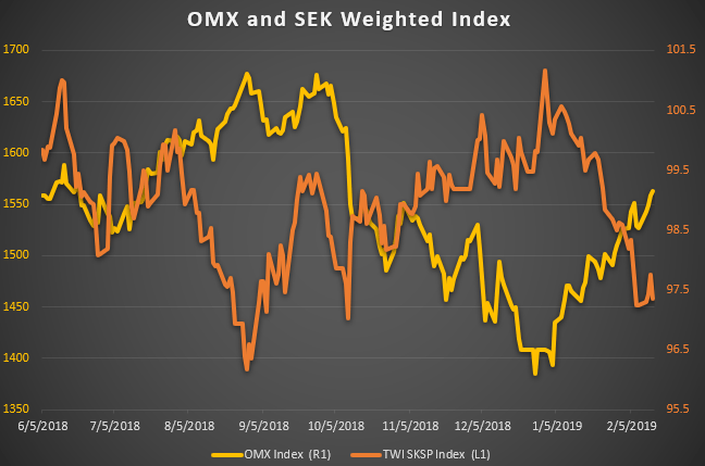 Chart Showing OMX Equity Index b4f546446db58