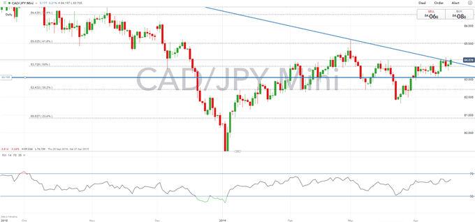 FX Charts to Watch: USDCAD, CADJPY