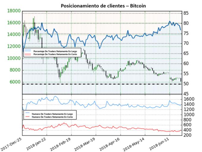 Bitcoin: Extiende su Señal Bajista