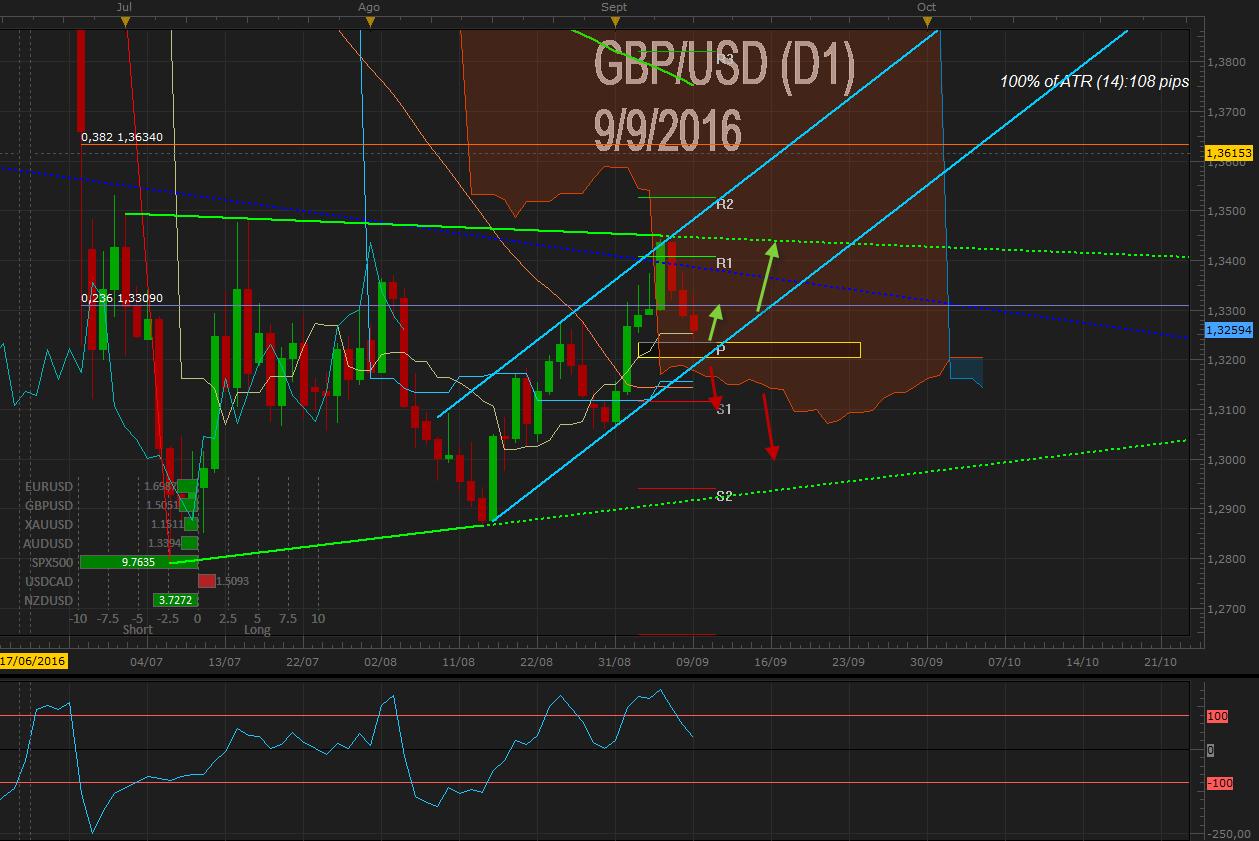 GBP / USD confirma cierre bajo 1.33 tras fortaleza del US Dólar a pesar de posibles estímulos del BoE – Foco en IPC y tipos del BoE