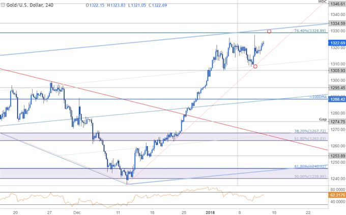 أسعار الذهب عرضة للمخاطر مع امتداد الارتفاع إلى مستوى للمقاومة