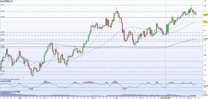 British Pound (GBP) Latest: GBP / USD Under Pressure As End Of Brexit Approaches