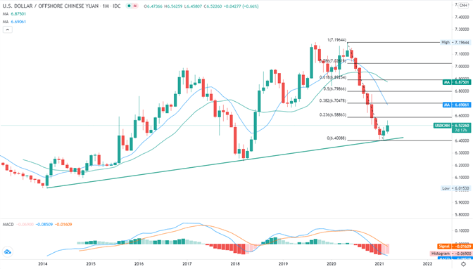 USD/CNH, USDCNH, USDCNH Monthly, TradingView