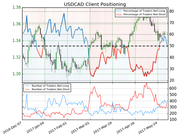 USD/CAD Technical Analysis: CAD Remains Advantaged with USD on its Heels