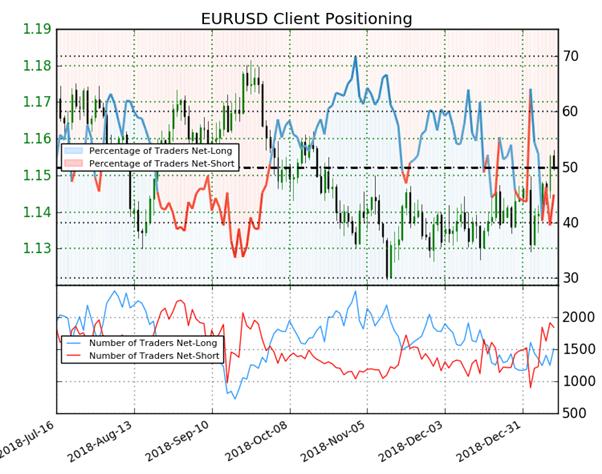 EUR/USD : le positionnement des traders donne des signaux mixtes sur l'Euro-Dollar