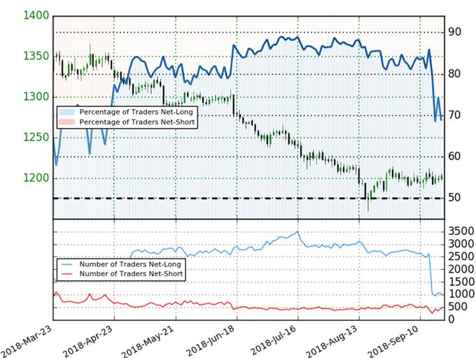 Gold Price Trader Sentiment
