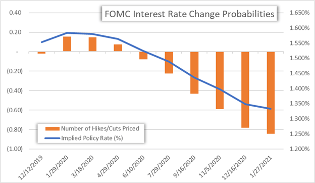 US Dollar Forecast Chart of Fed Interest Rate Change Probability