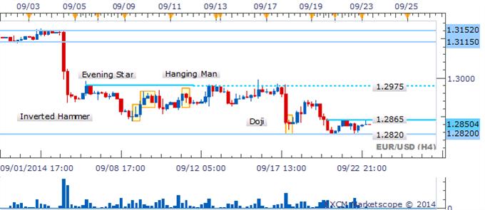 EUR/USD Mantiene a los operadores en suspenso