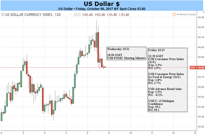 US Dollar Aims to Extend Advance But Politics Threaten Progress