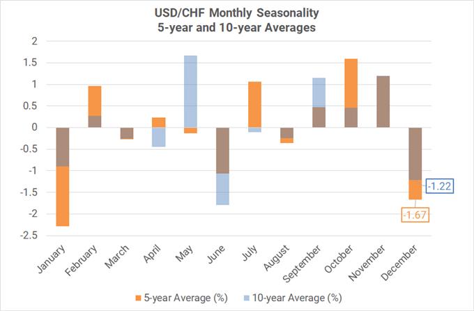 Xu hướng thời vụ theo tháng của cặp USD/CHF ( trung bình 5-10 năm)