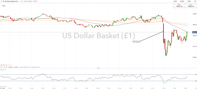 USD Drops as NFP Report Disappoints, However, Fed Outlook Unchanged