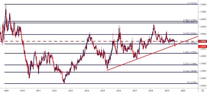 eurcad eur/cad weekly price chart