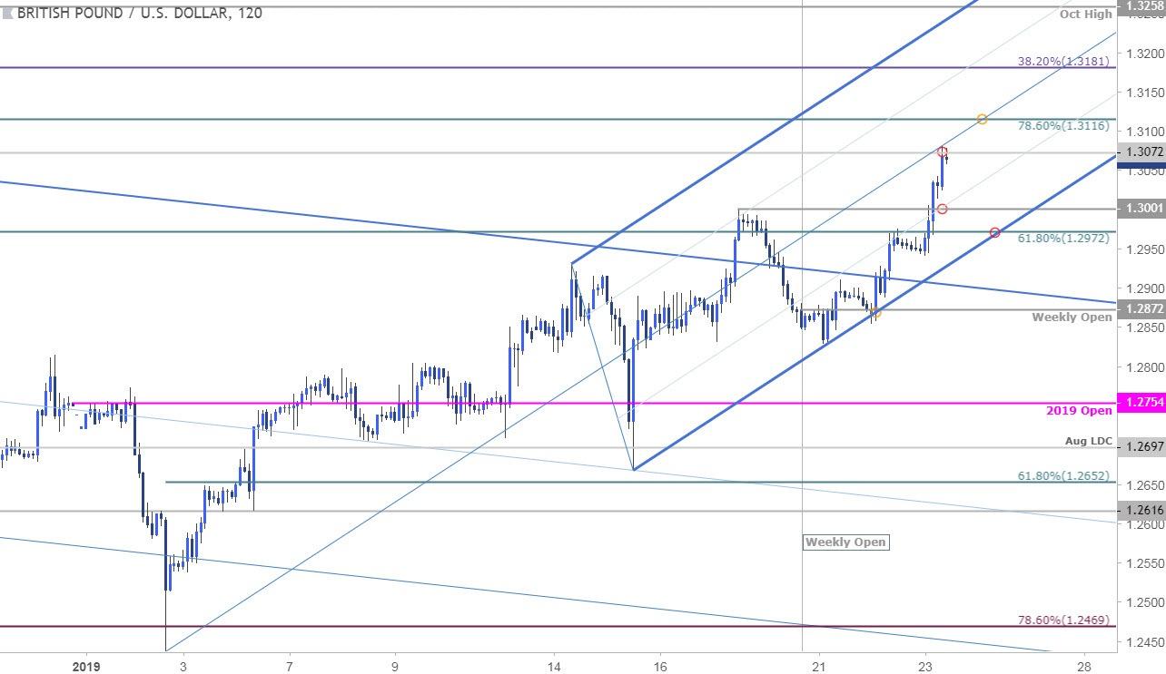 Gbp Usd 120min Price Chart